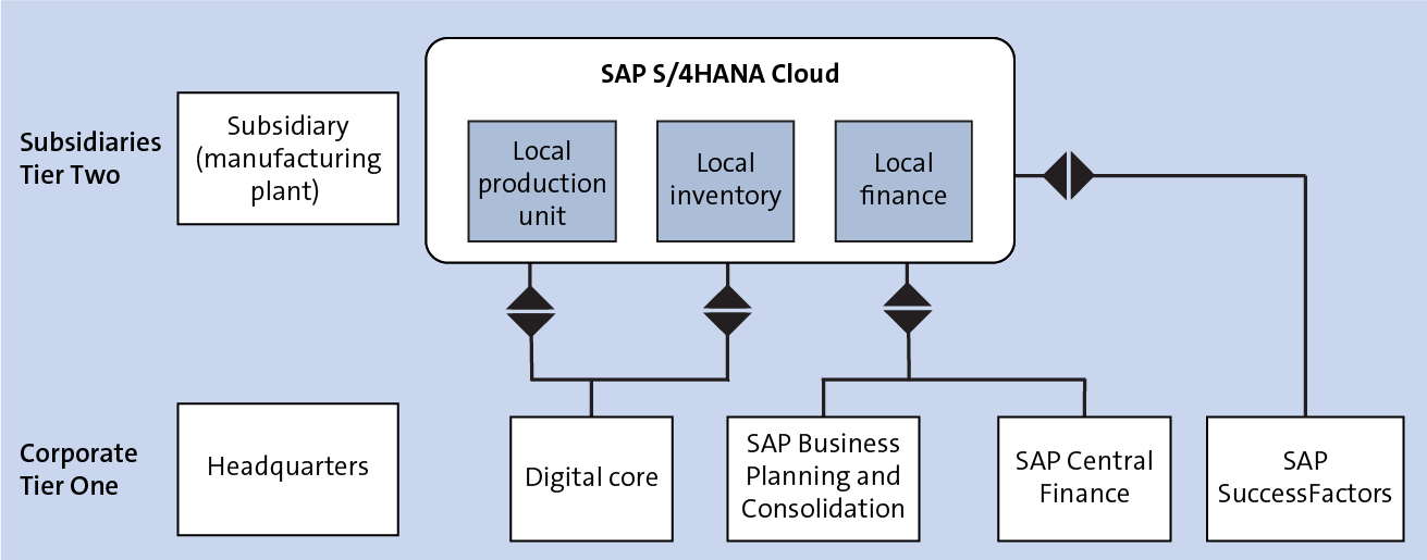 Two-Tier SAP S/4HANA Implementation