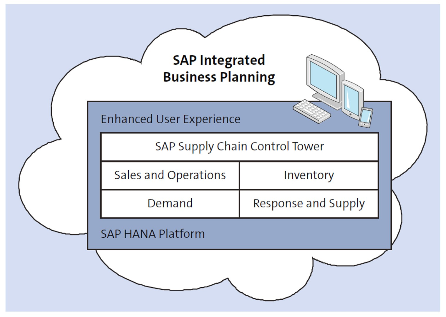 SAP Integrated Business Planning (SAP IBP) Overview