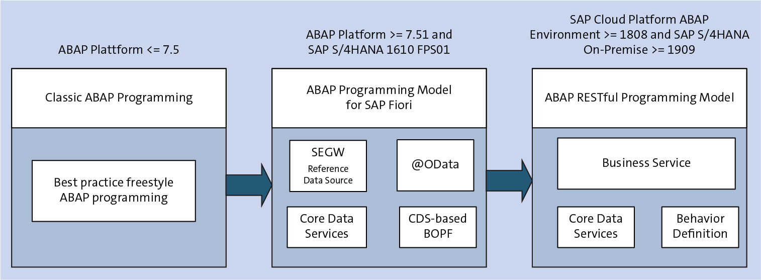 Evolution of ABAP Coding