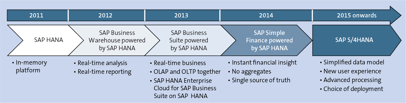 History of SAP HANA