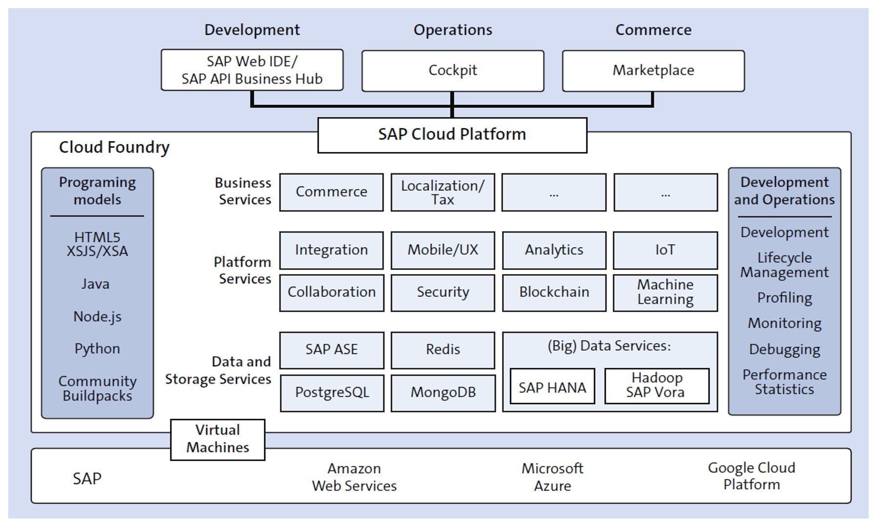 SAP Cloud Platform Overview