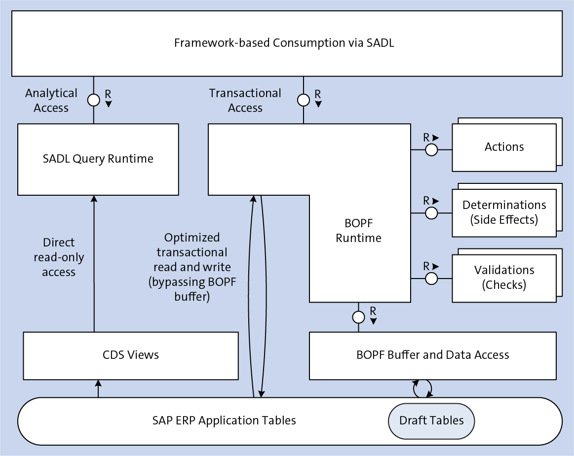 Overview of the ABAP Programming Model for SAP Fiori