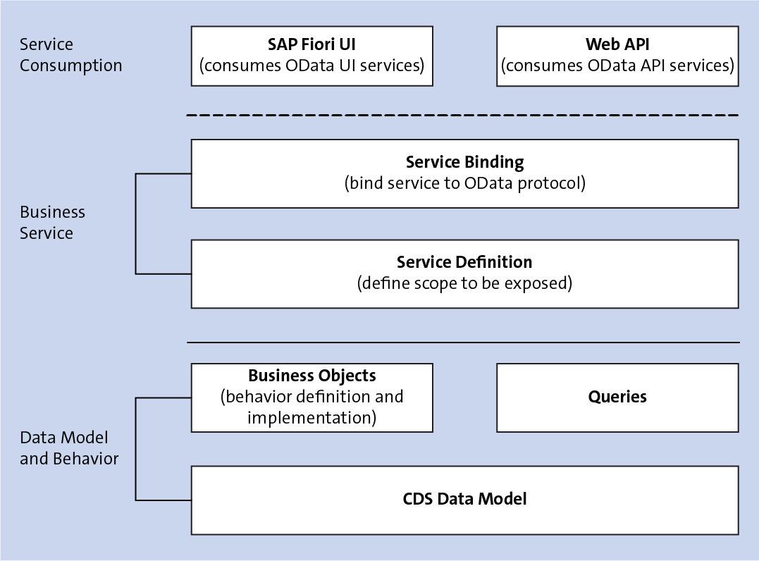 Overview of the ABAP RESTful Programming Model