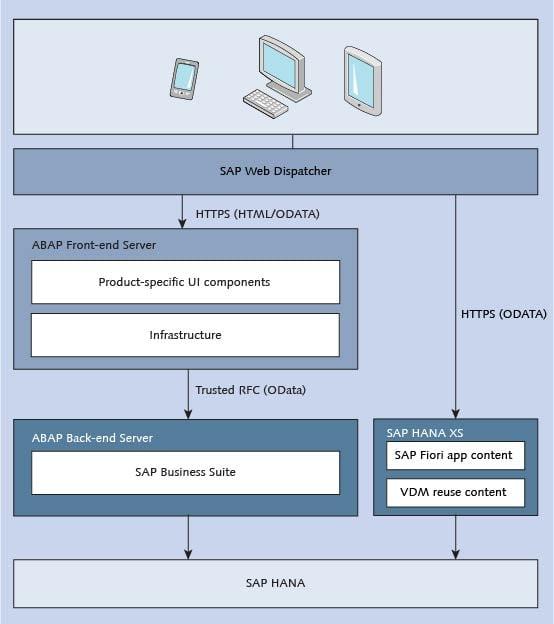 SAP Fiori and SAP HANA