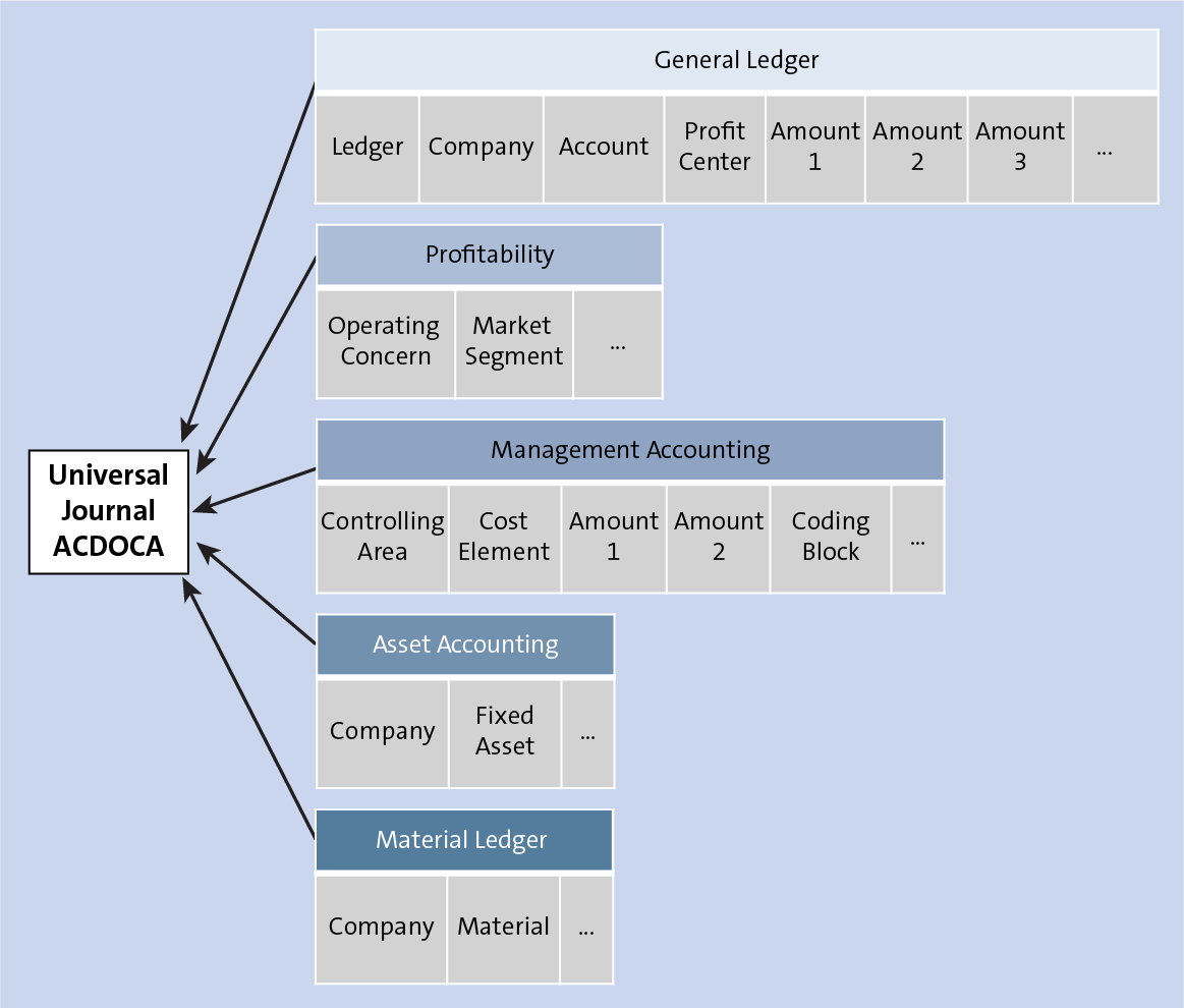 Universal Journal Overview