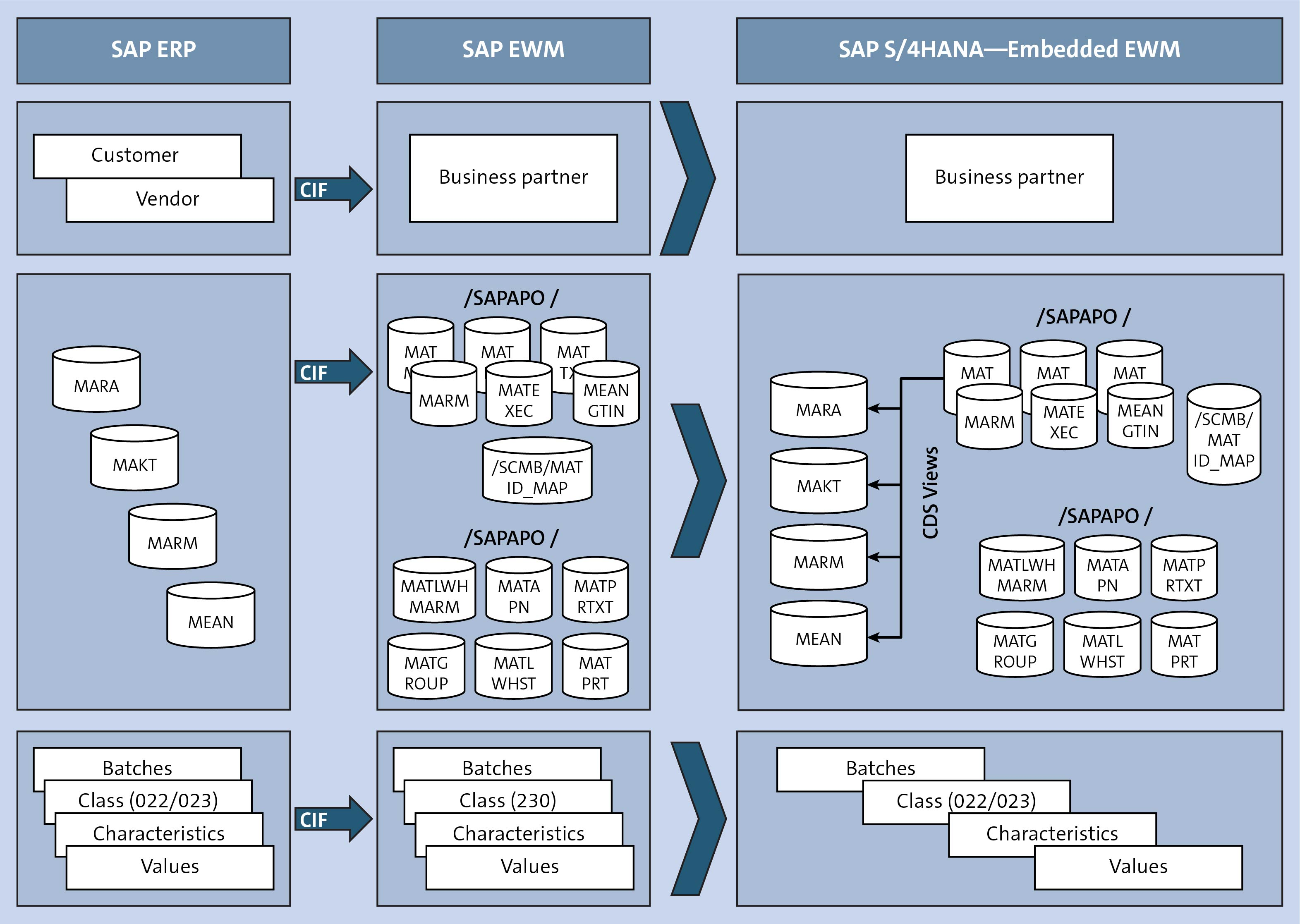 SAP ERP to SAP S/4HANA WM Map