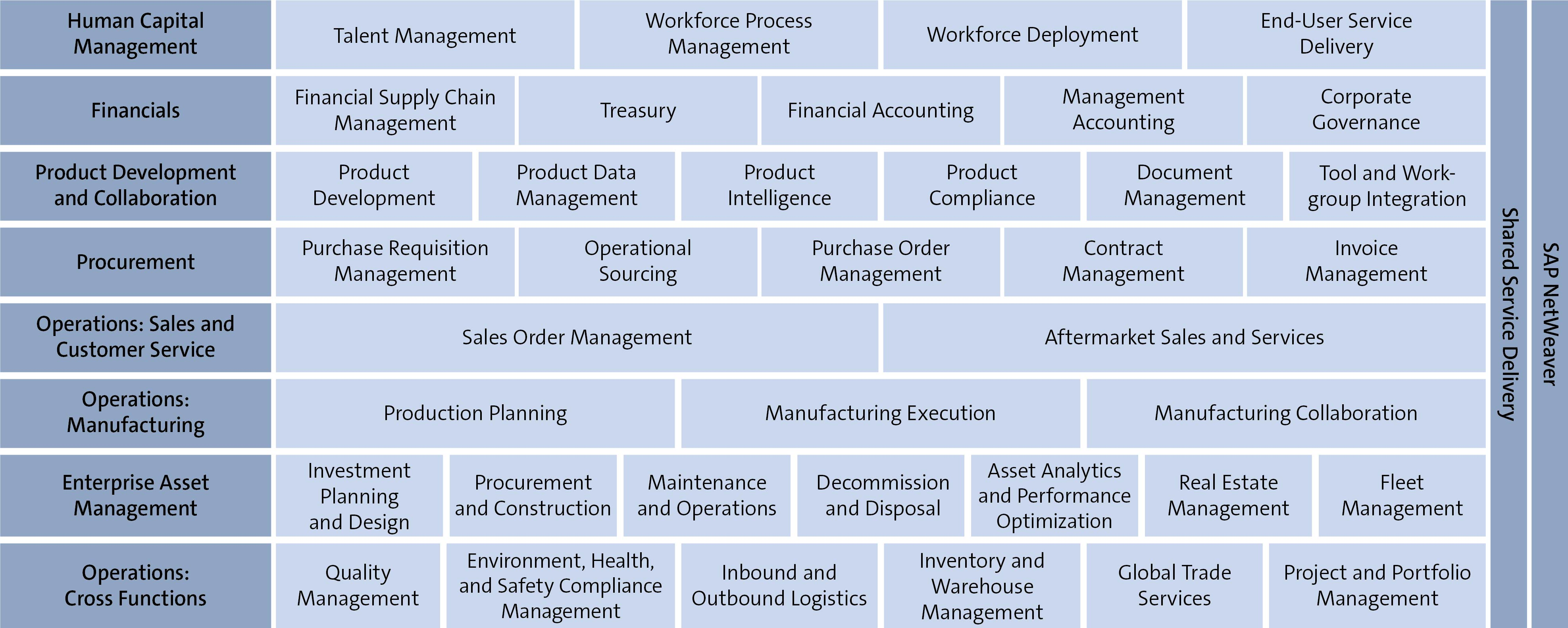 SAP ERP Overview