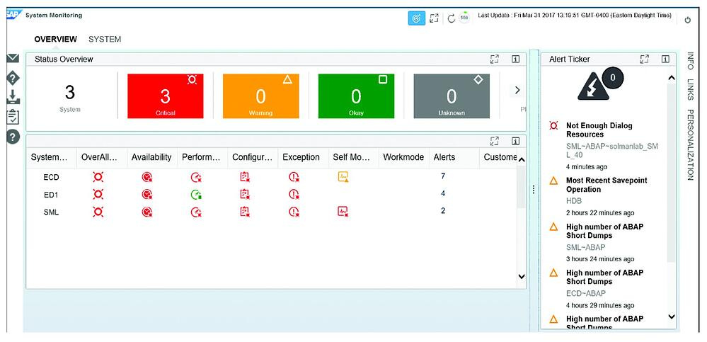 SAP Solution Monitor System Monitoring