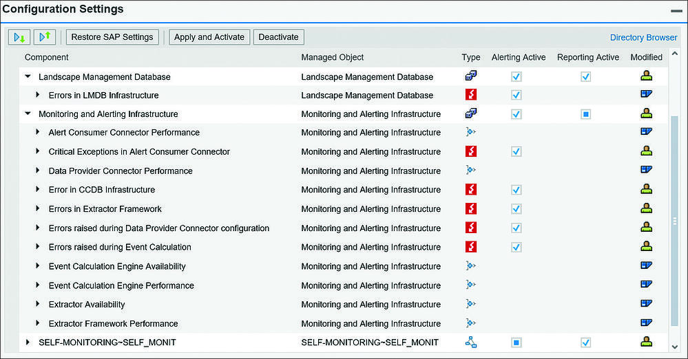 SAP Solution Monitor Self-Monitoring