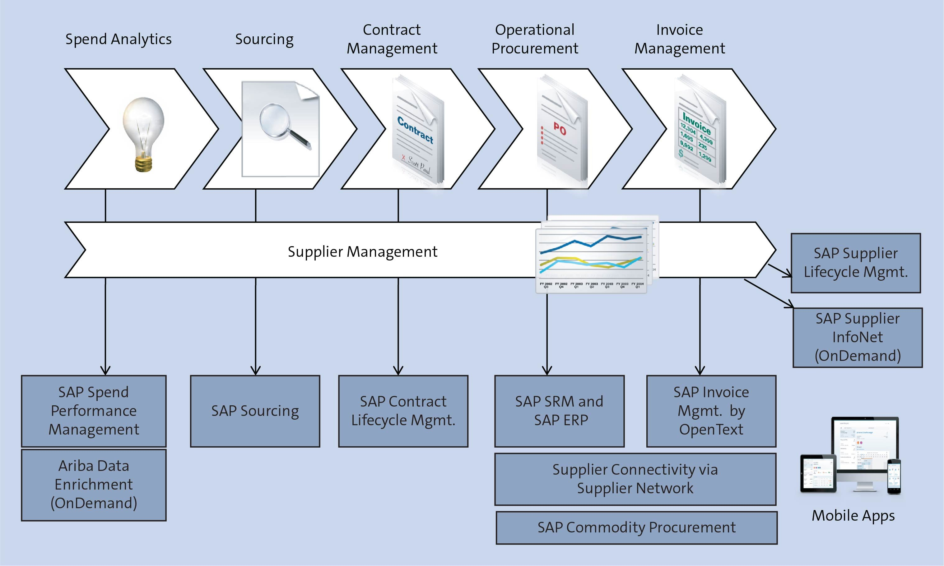SAP SRM Overview