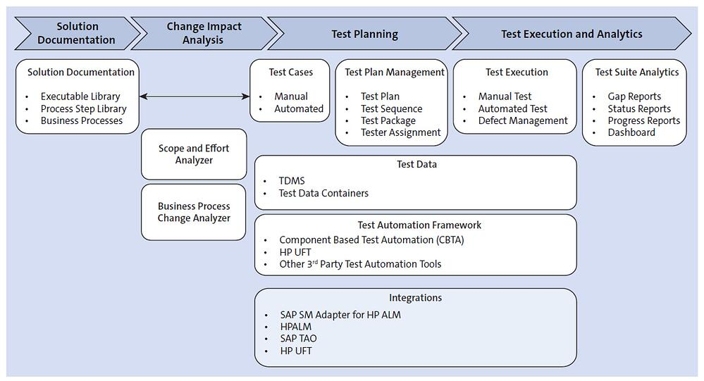 SAP Solution Manager Solution Testing