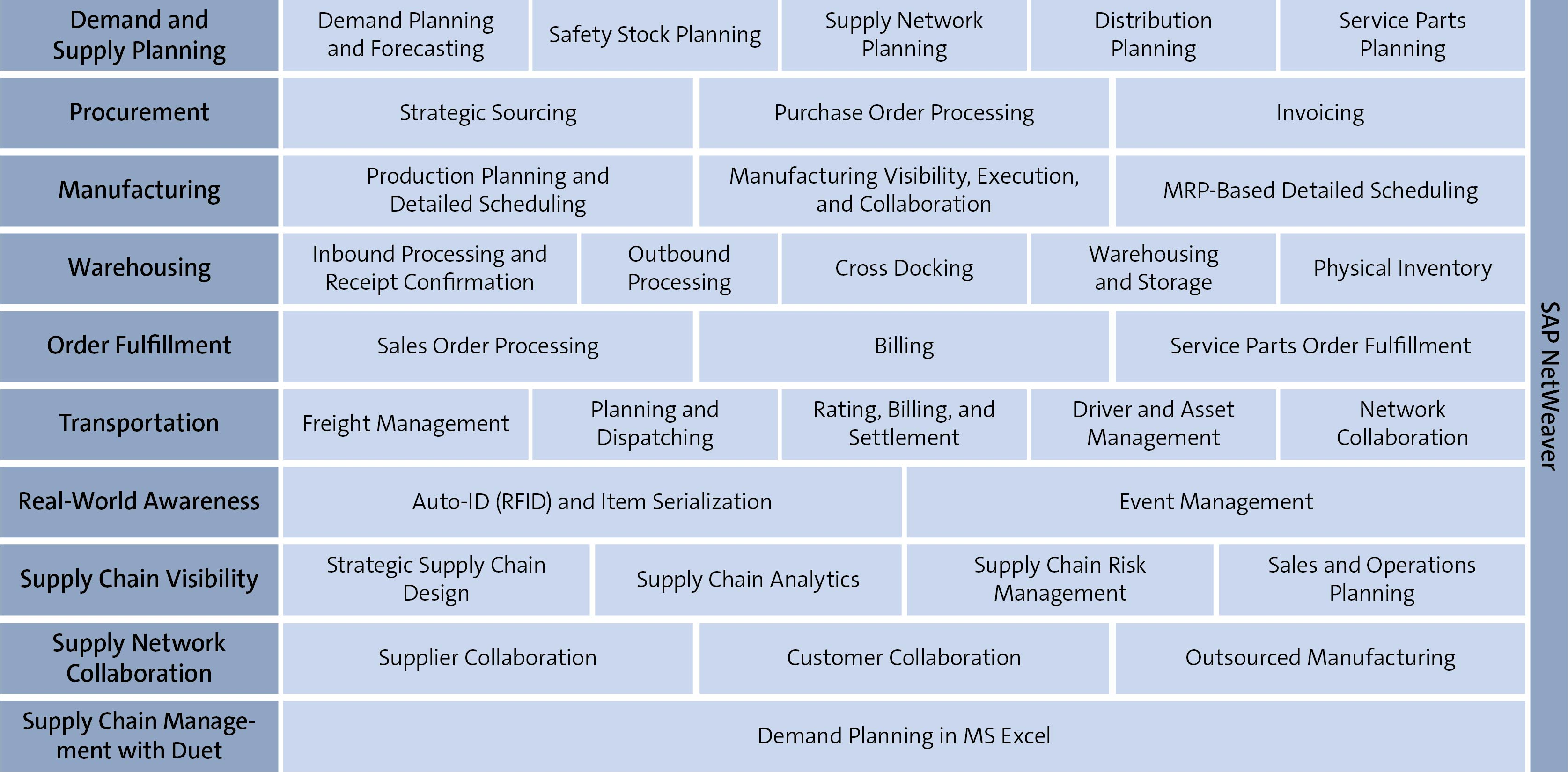 SAP ERP SCM Overview