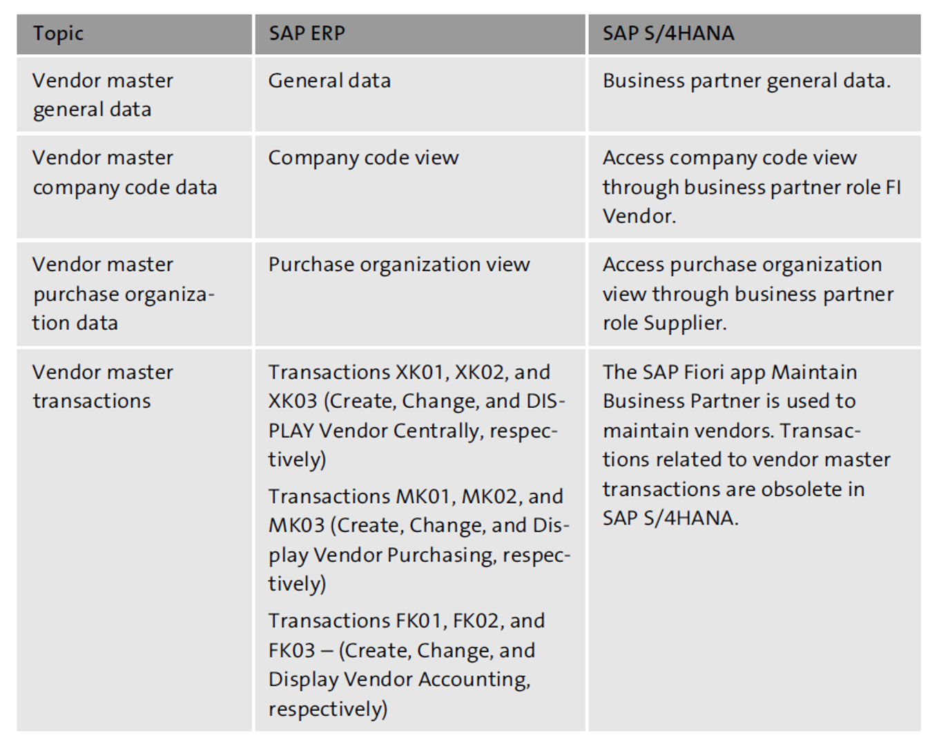 SAP S/4HANA Business Partner Overview