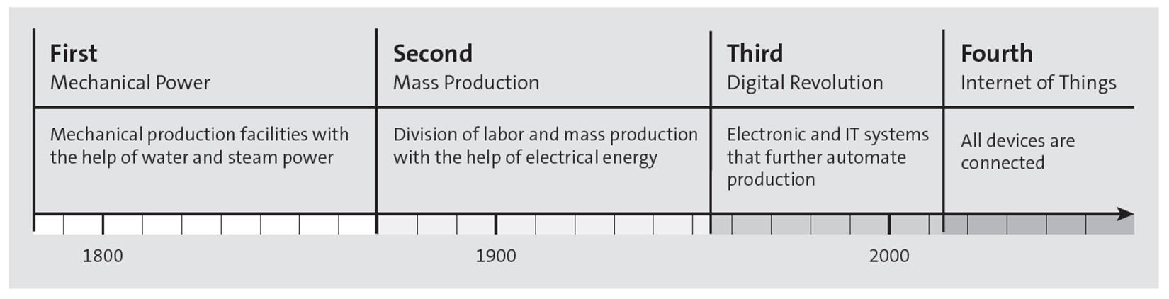 Eras of Industrial Revolution