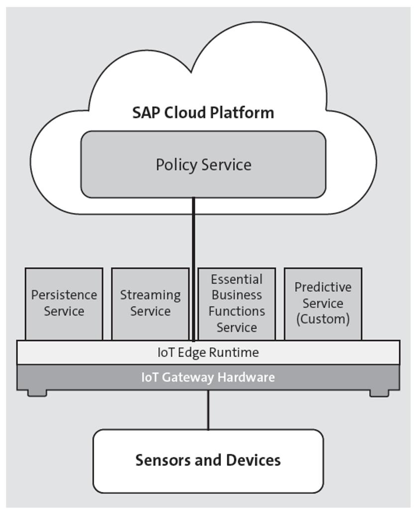 SAP Edge Services Overview
