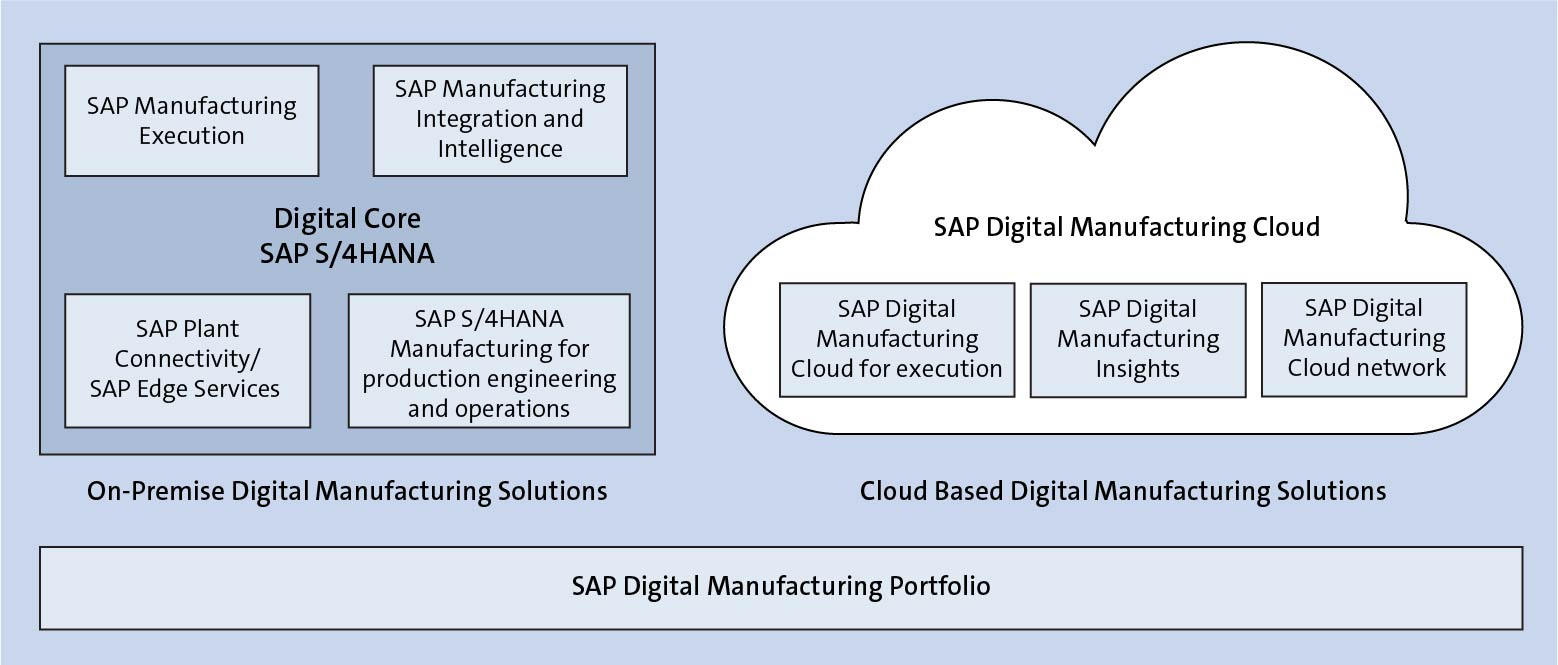 SAP Digital Manufacturing Cloud Overview